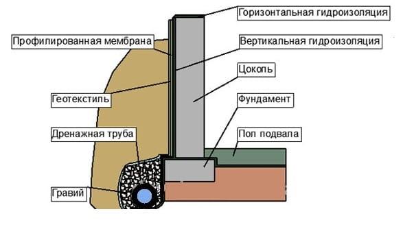 Дома гидроизоляция крыша